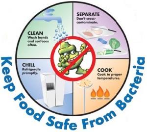 food.safety.circle