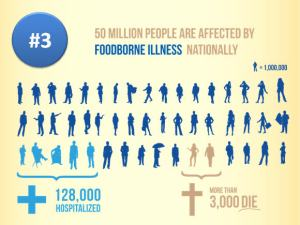 foodborne illness poster