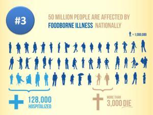 foodborne illness poster